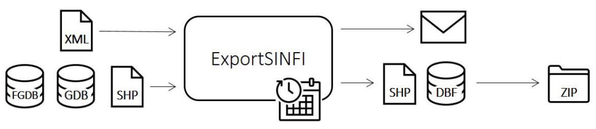 Flusso di lavoro di Export SINFI